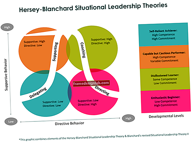 Descrizione della leadership situazionale